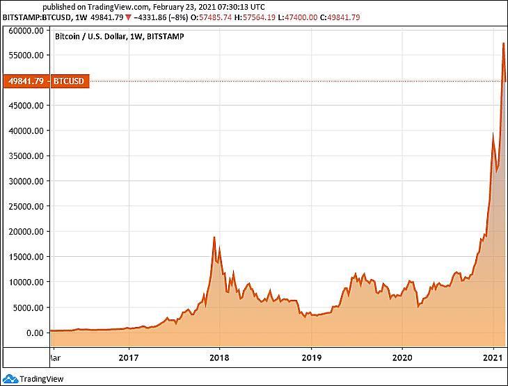 A bitcoin árfolyama egy évre (Tradingview.com)