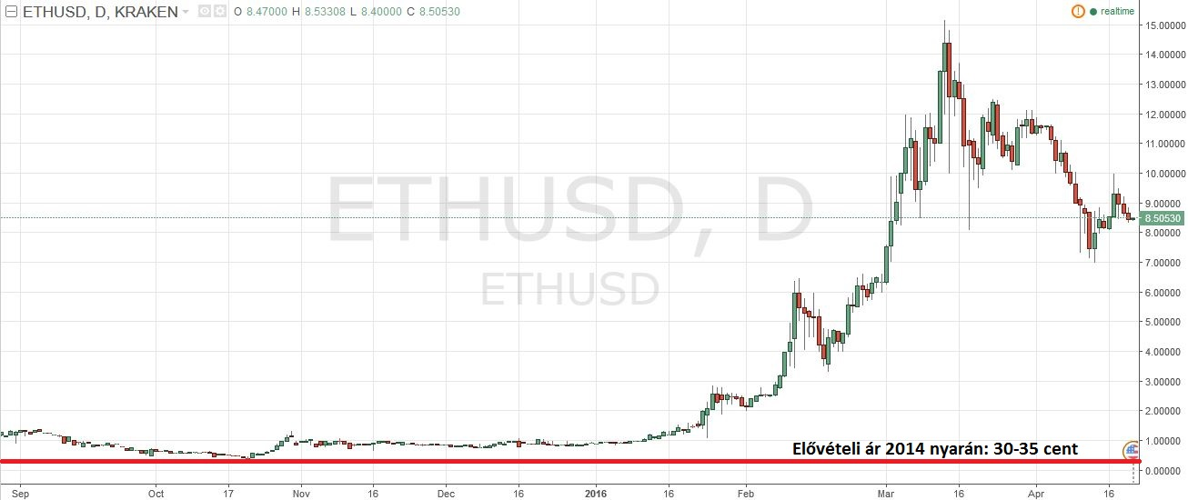 Ether - USD