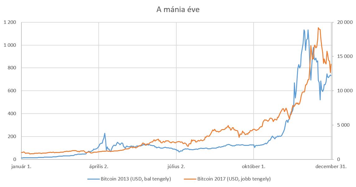 mi történik a bitcoinnal ha a piac összeomlik